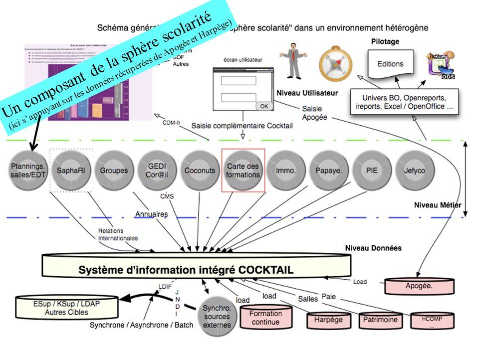 Un composant intégré à la sphère scolarité Ici dans un environnement 100% Cocktail