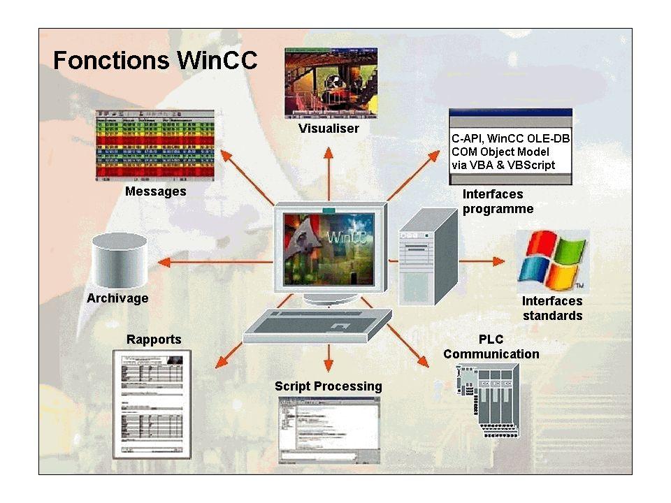 API SIMATIC S7-300 S7-400 59 Automation and Drives Un API ? Step7 Périphérie S7-300/ ET200M Documents S7300/S7400 Simatic HMI API série H/F Les comms