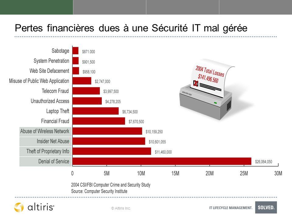 © Altiris Inc. Pertes financières dues à une Sécurité IT mal gérée