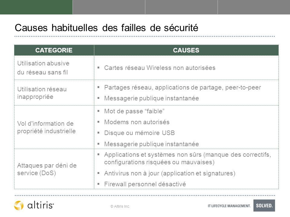 © Altiris Inc. Causes habituelles des failles de sécurité CATEGORIECAUSES Utilisation abusive du réseau sans fil Cartes réseau Wireless non autorisées