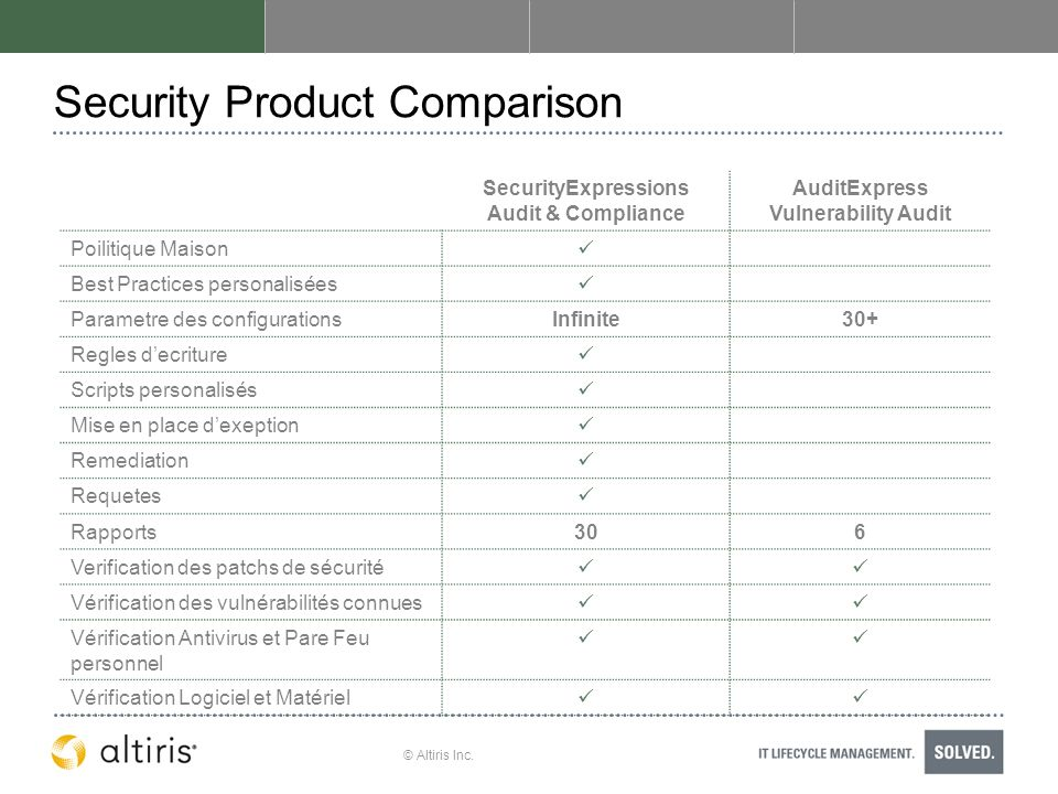 © Altiris Inc. Security Product Comparison SecurityExpressions Audit & Compliance AuditExpress Vulnerability Audit Poilitique Maison Best Practices pe