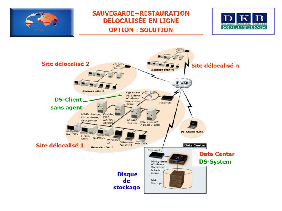 SAUVEGARDE+RESTAURATION DÉLOCALISÉE EN LIGNE OPTION : SOLUTION