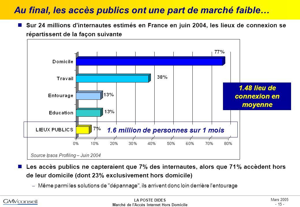 LA POSTE DIDES Marché de l'Accès Internet Hors Domicile Mars 2005 - 15 - Au final, les accès publics ont une part de marché faible… Sur 24 millions d'
