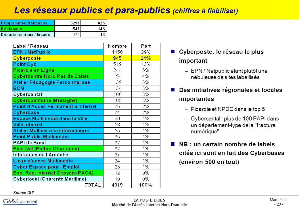 LA POSTE DIDES Marché de l'Accès Internet Hors Domicile Mars 2005 - 23 - Les réseaux publics et para-publics (chiffres à fiabiliser) Cyberposte, le ré