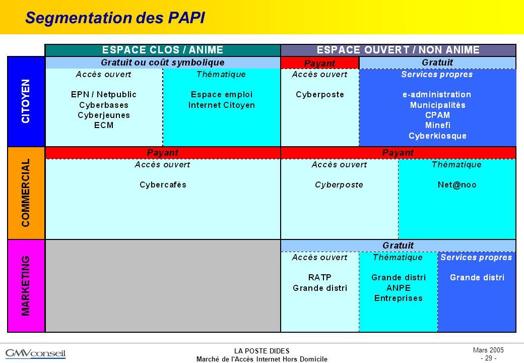 LA POSTE DIDES Marché de l'Accès Internet Hors Domicile Mars 2005 - 29 - Segmentation des PAPI