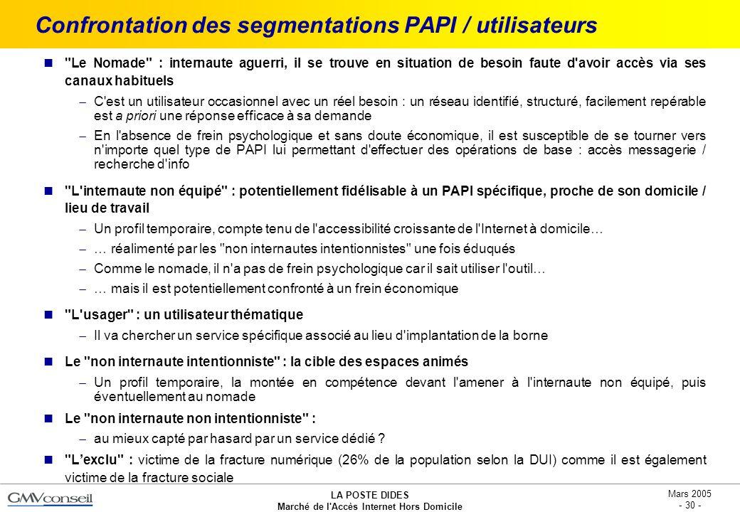 LA POSTE DIDES Marché de l'Accès Internet Hors Domicile Mars 2005 - 30 - Confrontation des segmentations PAPI / utilisateurs