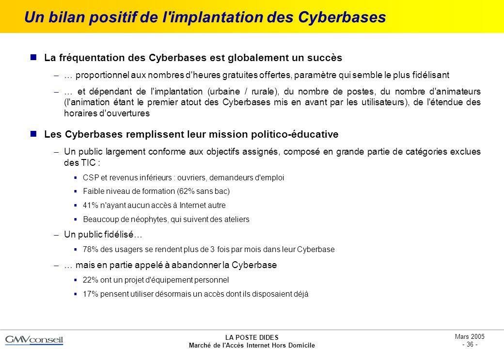 LA POSTE DIDES Marché de l'Accès Internet Hors Domicile Mars 2005 - 36 - Un bilan positif de l'implantation des Cyberbases La fréquentation des Cyberb