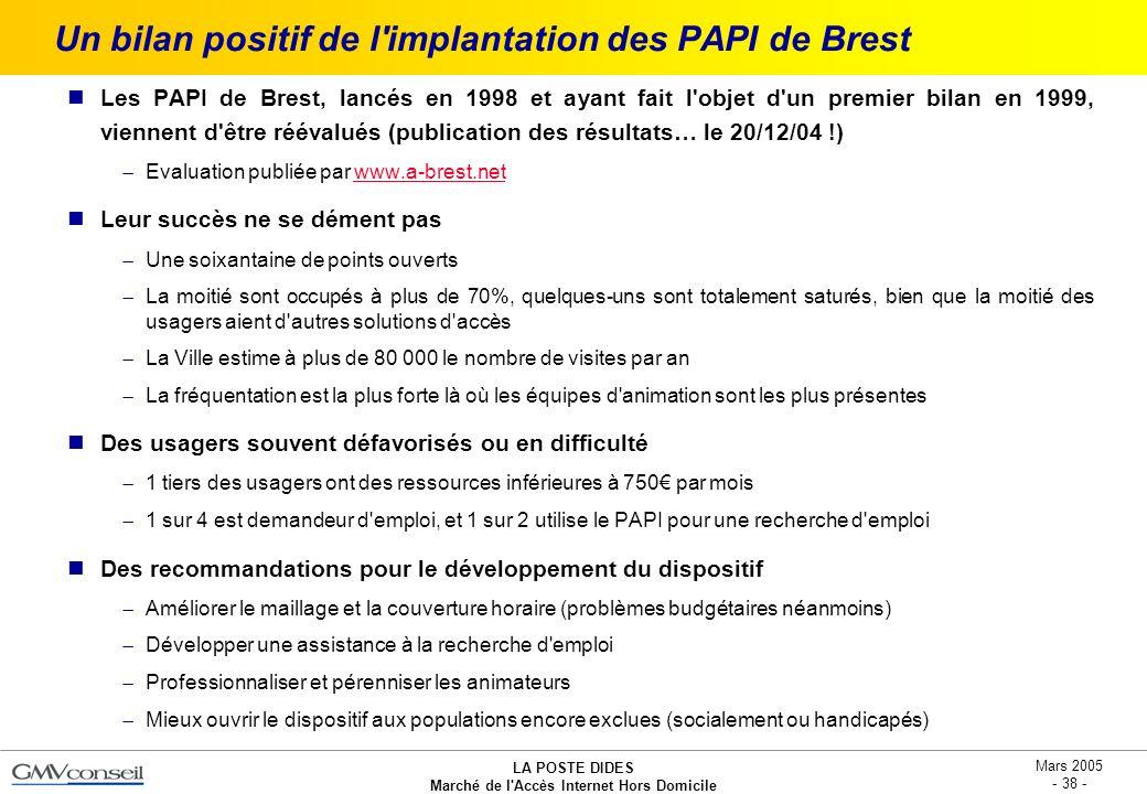 LA POSTE DIDES Marché de l'Accès Internet Hors Domicile Mars 2005 - 38 - Un bilan positif de l'implantation des PAPI de Brest Les PAPI de Brest, lancé
