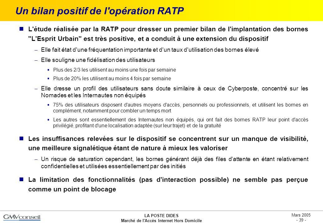 LA POSTE DIDES Marché de l'Accès Internet Hors Domicile Mars 2005 - 39 - Un bilan positif de l'opération RATP L'étude réalisée par la RATP pour dresse