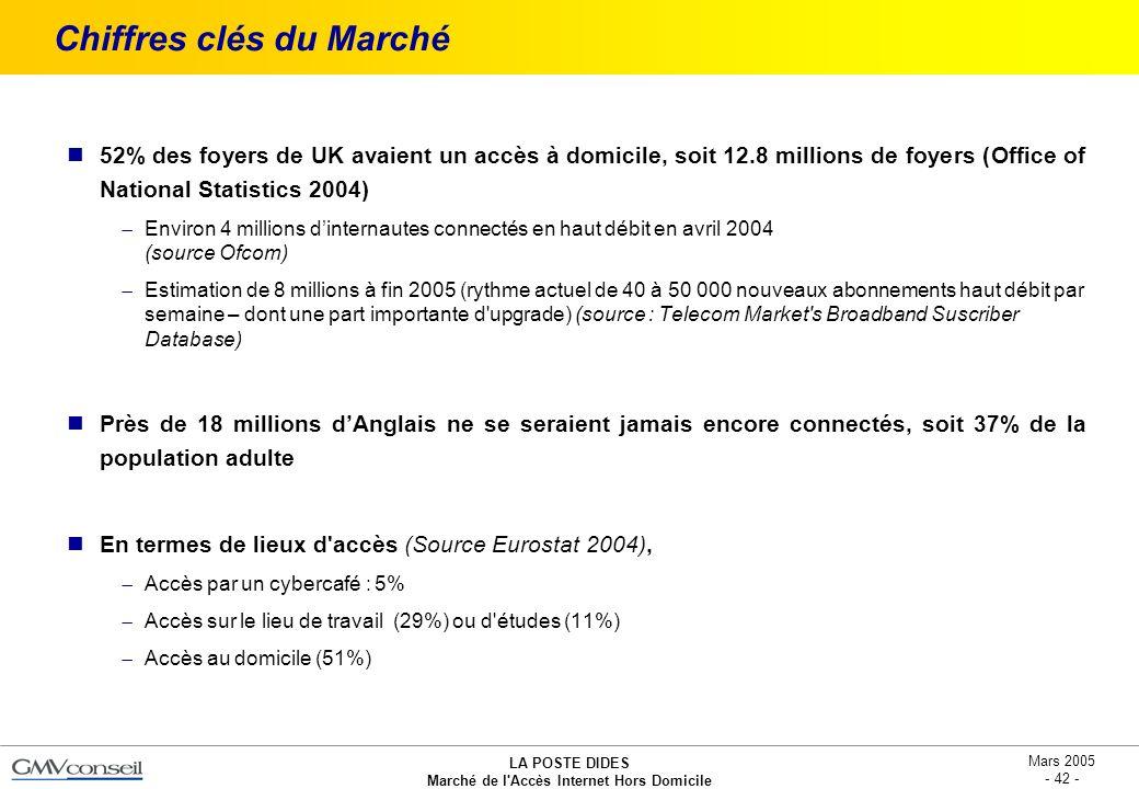 LA POSTE DIDES Marché de l'Accès Internet Hors Domicile Mars 2005 - 42 - Chiffres clés du Marché 52% des foyers de UK avaient un accès à domicile, soi