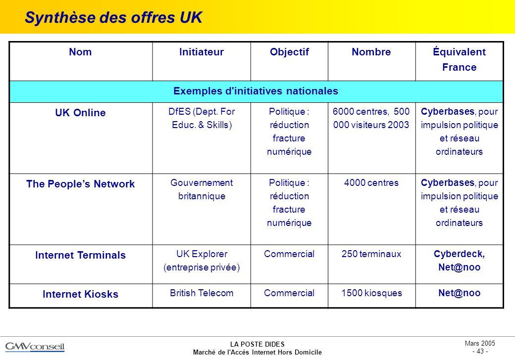 LA POSTE DIDES Marché de l'Accès Internet Hors Domicile Mars 2005 - 43 - Synthèse des offres UK NomInitiateurObjectifNombre Équivalent France Exemples