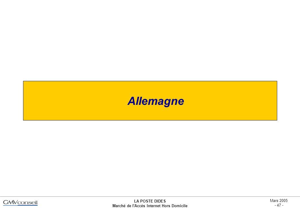 LA POSTE DIDES Marché de l'Accès Internet Hors Domicile Mars 2005 - 47 - Allemagne