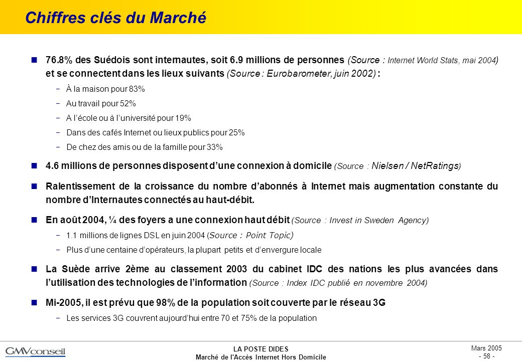 LA POSTE DIDES Marché de l'Accès Internet Hors Domicile Mars 2005 - 58 - Chiffres clés du Marché 76.8% des Suédois sont internautes, soit 6.9 millions