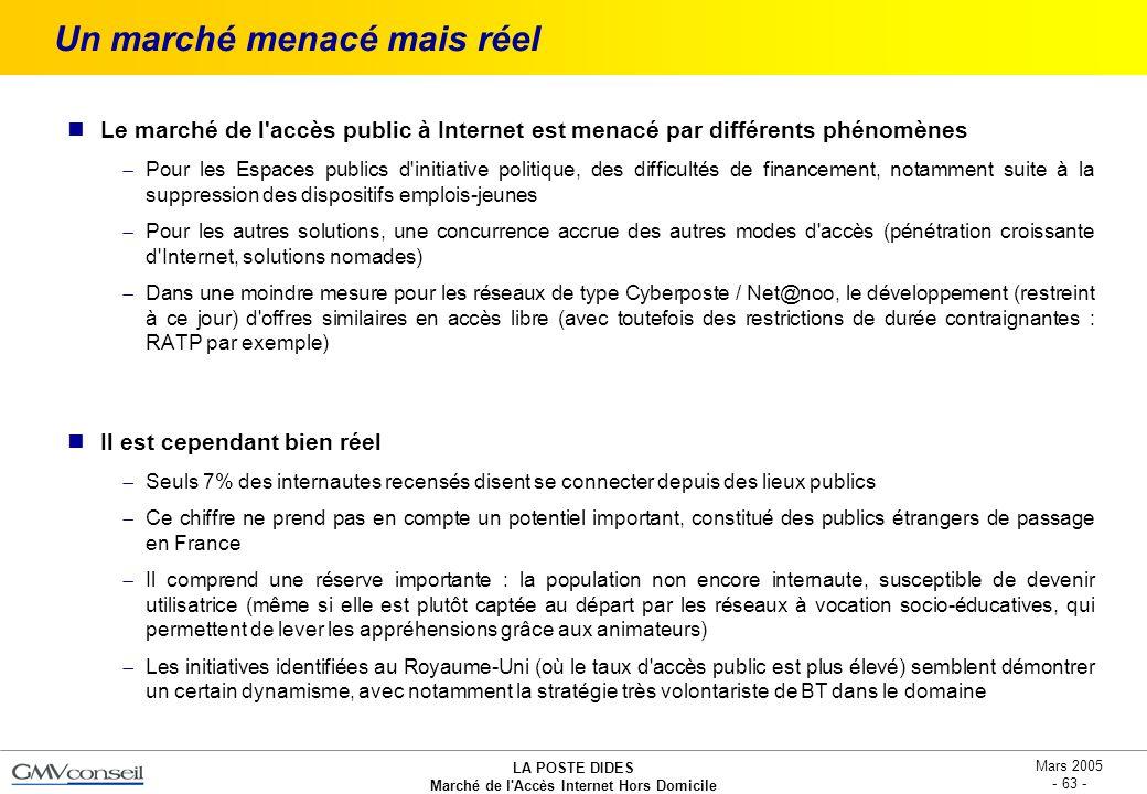 LA POSTE DIDES Marché de l'Accès Internet Hors Domicile Mars 2005 - 63 - Un marché menacé mais réel Le marché de l'accès public à Internet est menacé