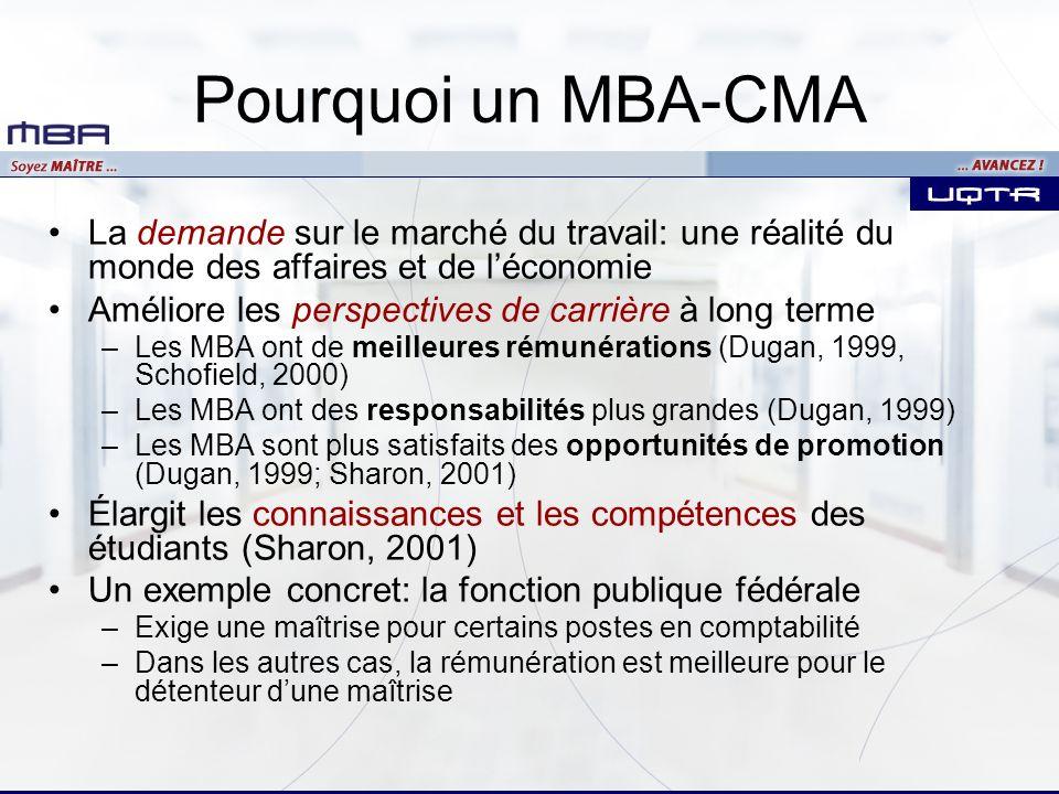 MBA-CMA Caractéristiques Études de 2e cycle 45 crédits échelonnés sur 15 mois –33 crédits de cours échelonnés sur 12 mois –6 crédits de stage rémunéré de 360 heures (environ 3 mois) à la fin des cours –6 crédits dessai à réaliser en même temps que les cours ou à la fin des cours Reconnaissance de stage de 12 mois par CMA-CANADA (pour les étudiants inscrits au programme MBA-CMA) Formation poussée en comptabilité, en management et en gestion intégrant le PLS