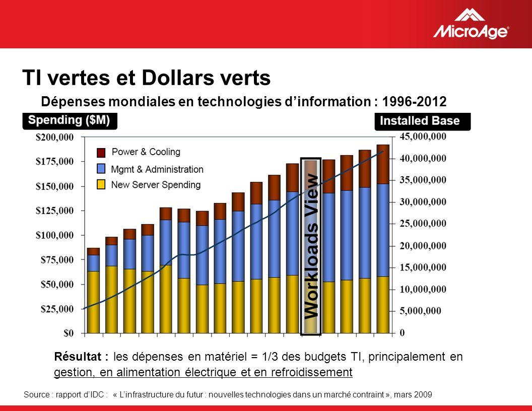 © 2006 MicroAge TI vertes et Dollars verts Source : rapport dIDC : « Linfrastructure du futur : nouvelles technologies dans un marché contraint », mar
