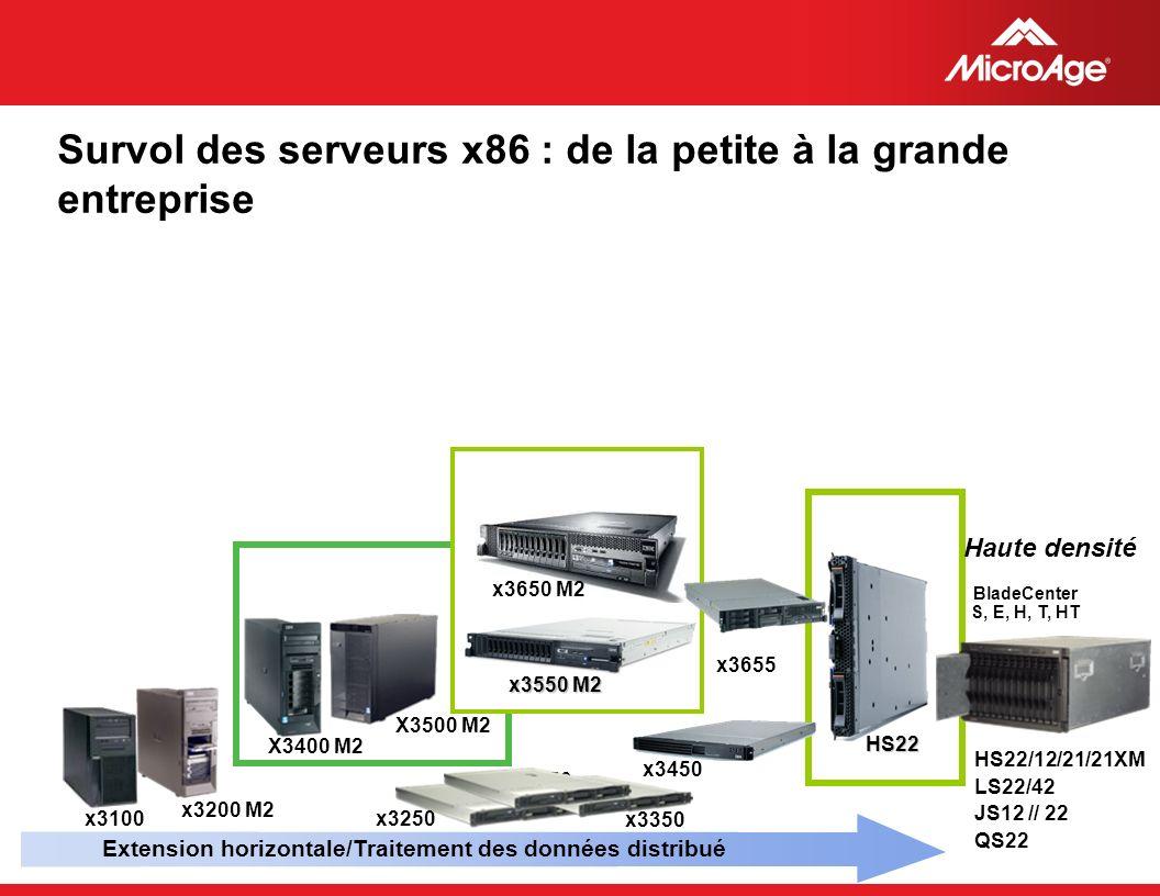 © 2006 MicroAge Survol des serveurs x86 : de la petite à la grande entreprise Extension horizontale/Traitement des données distribué x3650 M2 x3450 Ha