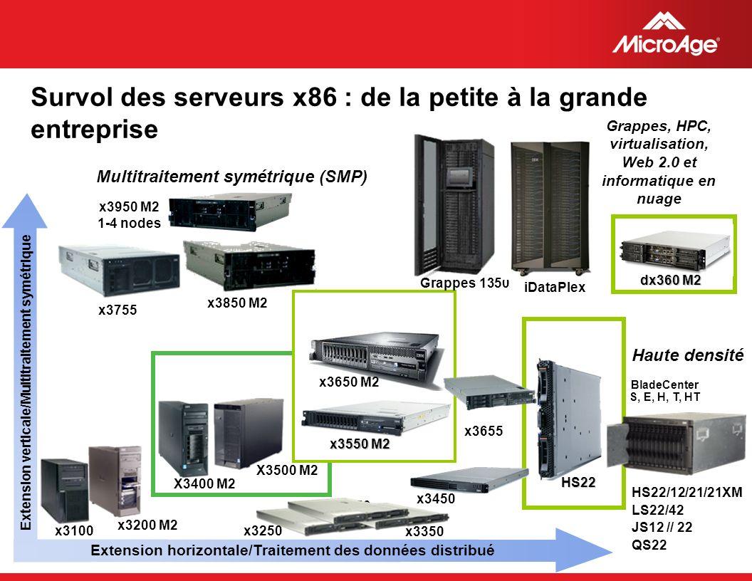 © 2006 MicroAge Survol des serveurs x86 : de la petite à la grande entreprise Extension verticale/Multitraitement symétrique Extension horizontale/Tra