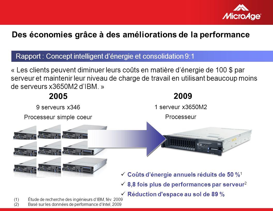© 2006 MicroAge « Les clients peuvent diminuer leurs coûts en matière dénergie de 100 $ par serveur et maintenir leur niveau de charge de travail en u