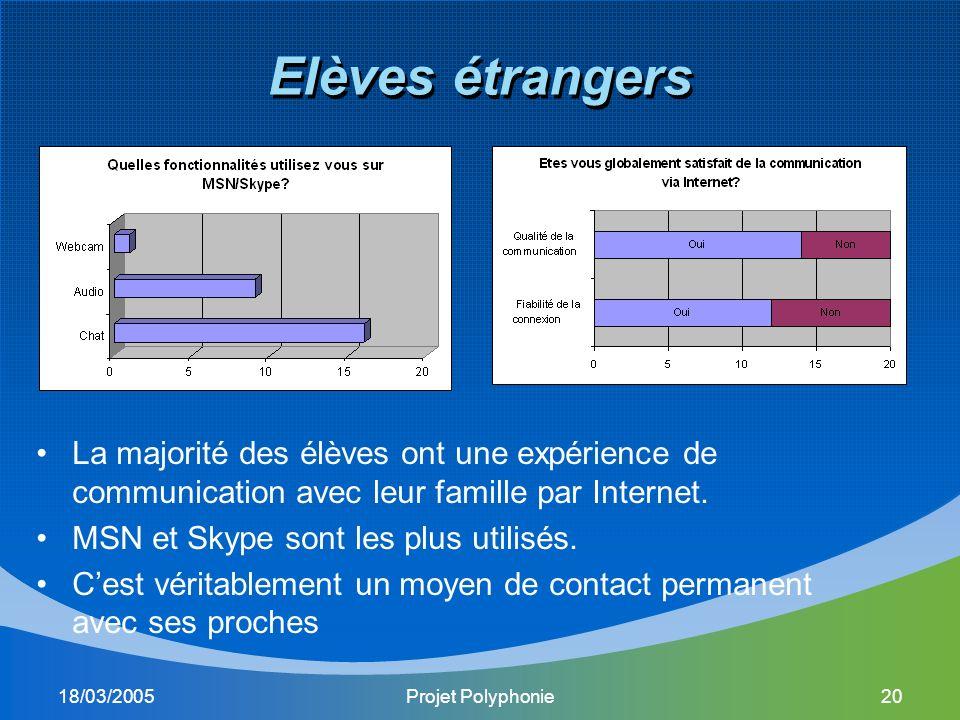 18/03/2005Projet Polyphonie20 Elèves étrangers La majorité des élèves ont une expérience de communication avec leur famille par Internet.