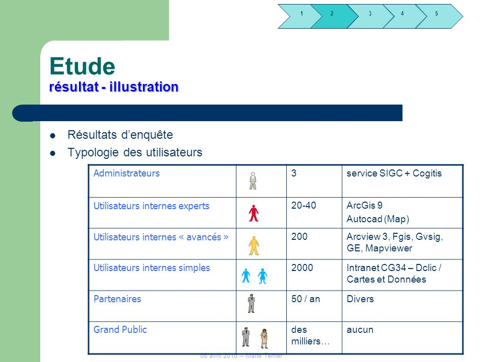 1245 3 08 avril 2010 – Marie Terrier résultat - illustration Etude résultat - illustration Résultats denquête Typologie des utilisateurs 2 Administrat