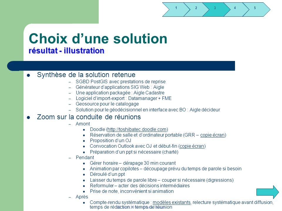 1245 3 08 avril 2010 – Marie Terrier résultat - illustration Choix dune solution résultat - illustration Synthèse de la solution retenue – SGBD PostGI
