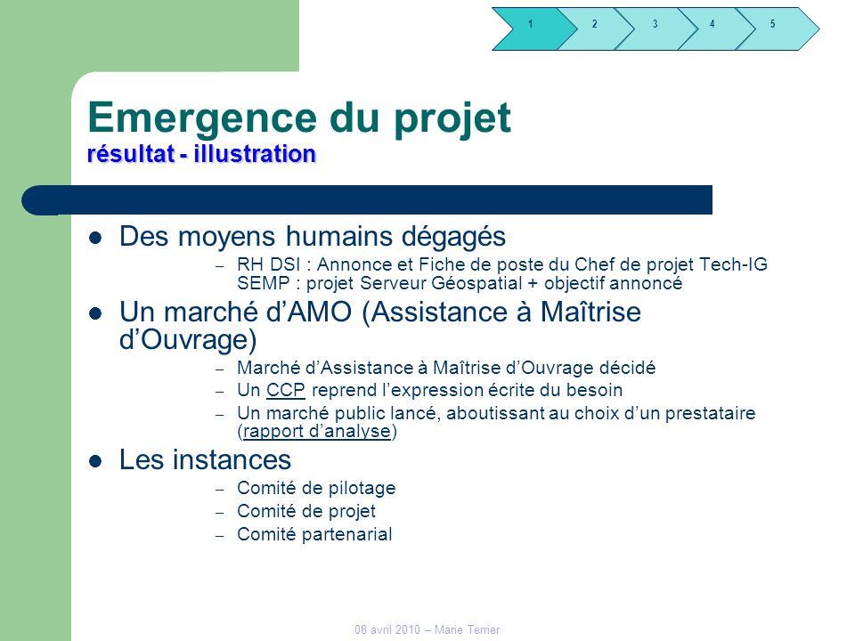 1245 3 08 avril 2010 – Marie Terrier résultat - illustration Emergence du projet résultat - illustration Des moyens humains dégagés – RH DSI : Annonce
