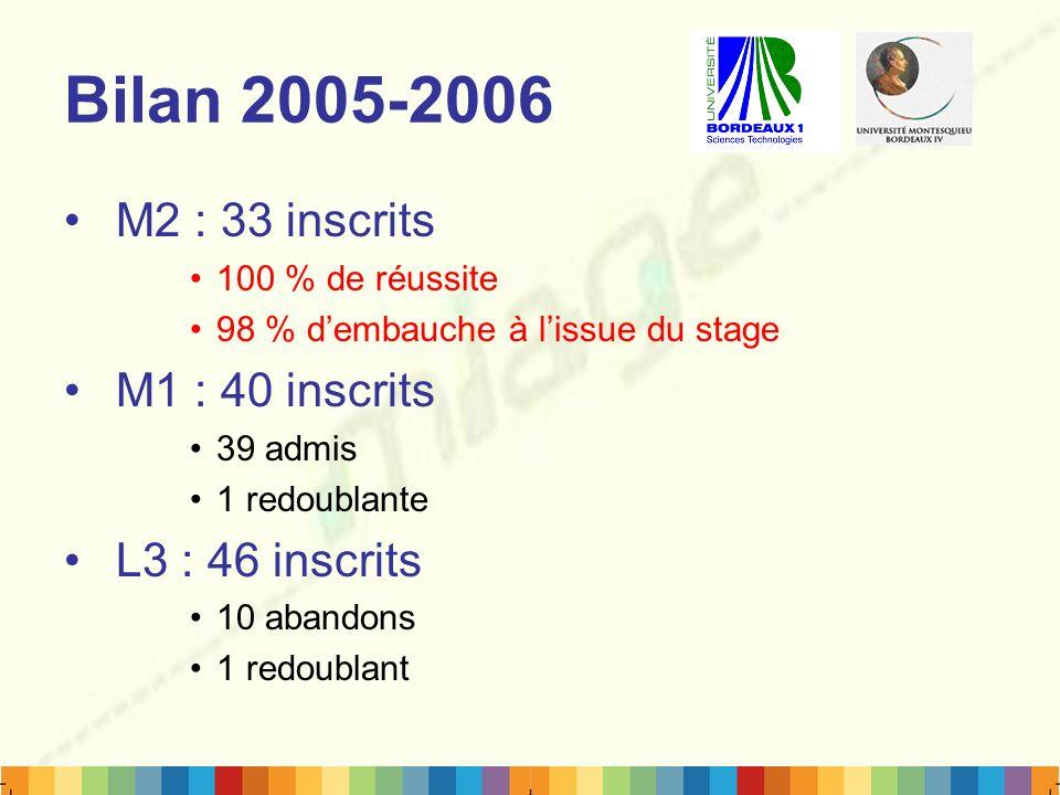 Bilan 2005-2006 M2 : 33 inscrits 100 % de réussite 98 % dembauche à lissue du stage M1 : 40 inscrits 39 admis 1 redoublante L3 : 46 inscrits 10 abando