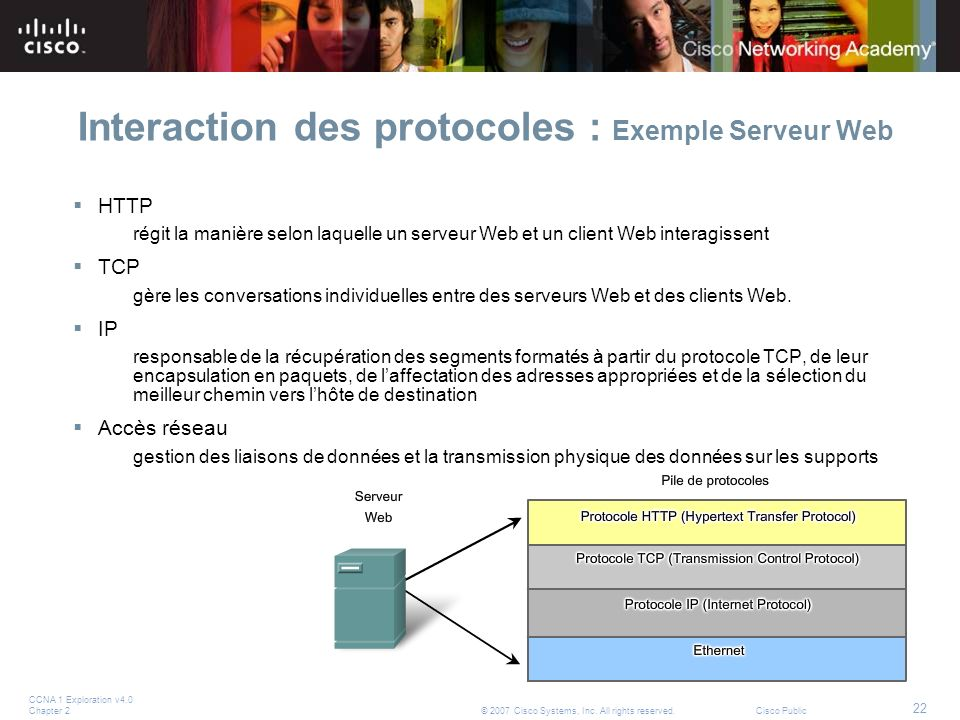 CCNA 1 Exploration v4.0 Chapter 2 22 © 2007 Cisco Systems, Inc. All rights reserved.Cisco Public Interaction des protocoles : Exemple Serveur Web HTTP