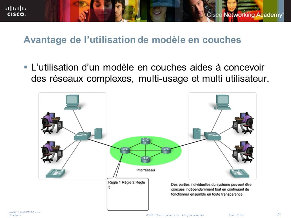 CCNA 1 Exploration v4.0 Chapter 2 24 © 2007 Cisco Systems, Inc. All rights reserved.Cisco Public Avantage de lutilisation de modèle en couches Lutilis