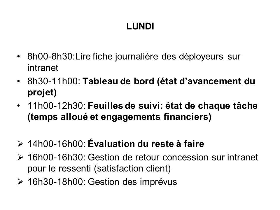 LUNDI 8h00-8h30:Lire fiche journalière des déployeurs sur intranet 8h30-11h00: Tableau de bord (état davancement du projet) 11h00-12h30: Feuilles de s