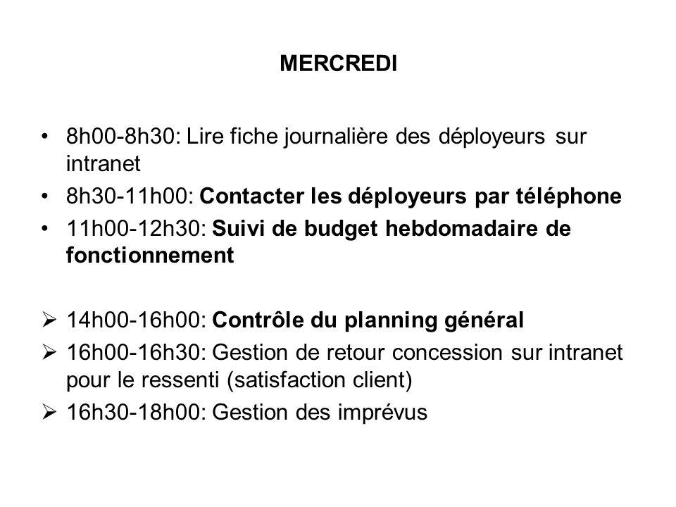 8h00-8h30: Lire fiche journalière des déployeurs sur intranet 8h30-11h00: Contacter les déployeurs par téléphone 11h00-12h30: Suivi de budget hebdomad