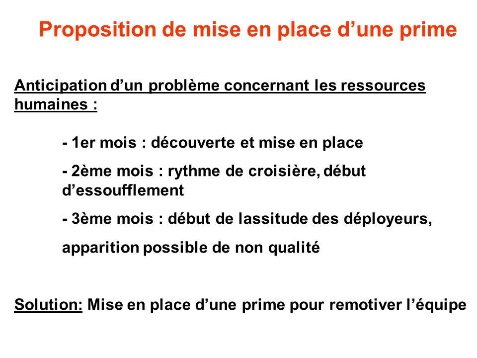 Proposition de mise en place dune prime Anticipation dun problème concernant les ressources humaines : - 1er mois : découverte et mise en place - 2ème