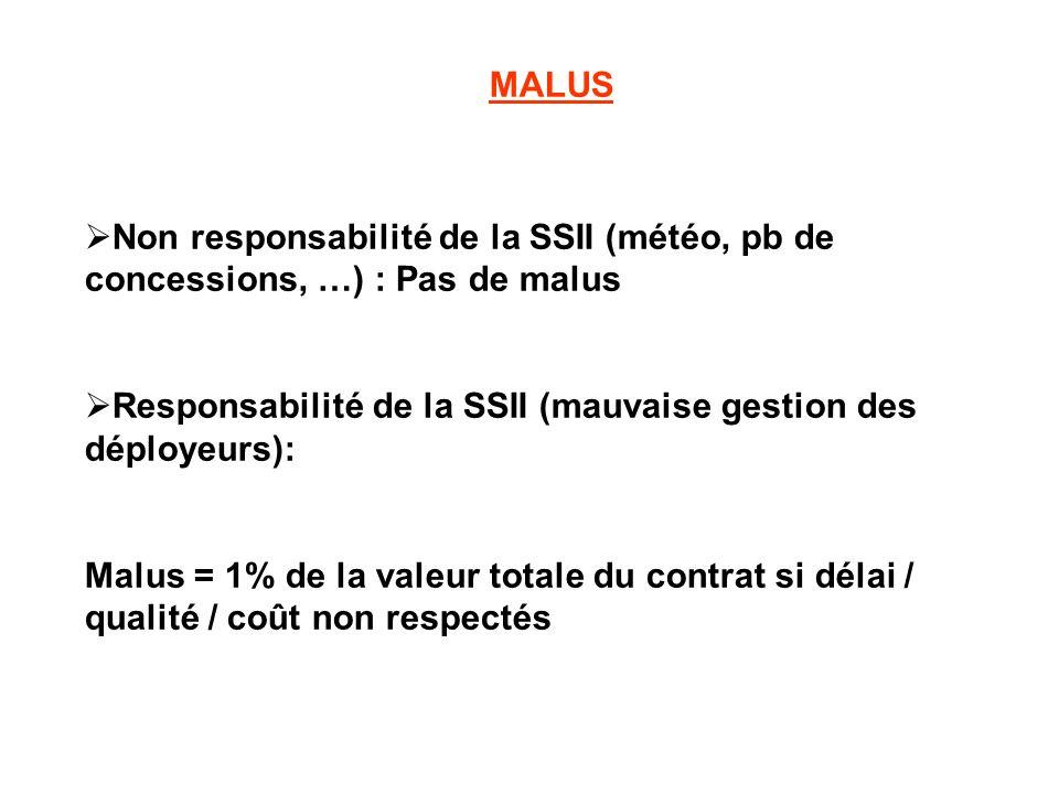 MALUS Non responsabilité de la SSII (météo, pb de concessions, …) : Pas de malus Responsabilité de la SSII (mauvaise gestion des déployeurs): Malus =