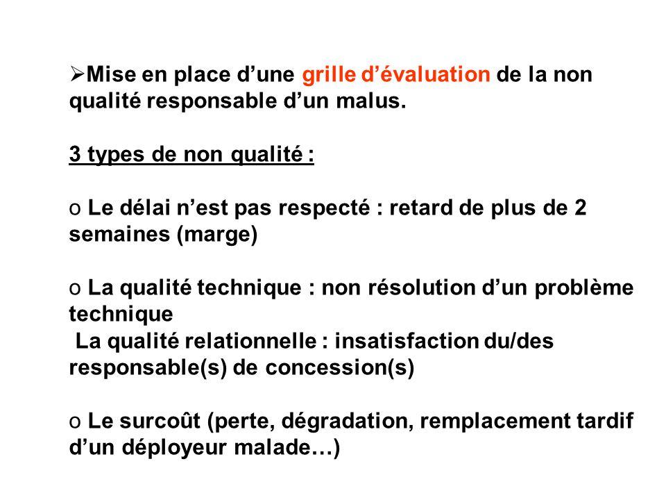 Mise en place dune grille dévaluation de la non qualité responsable dun malus. 3 types de non qualité : o Le délai nest pas respecté : retard de plus