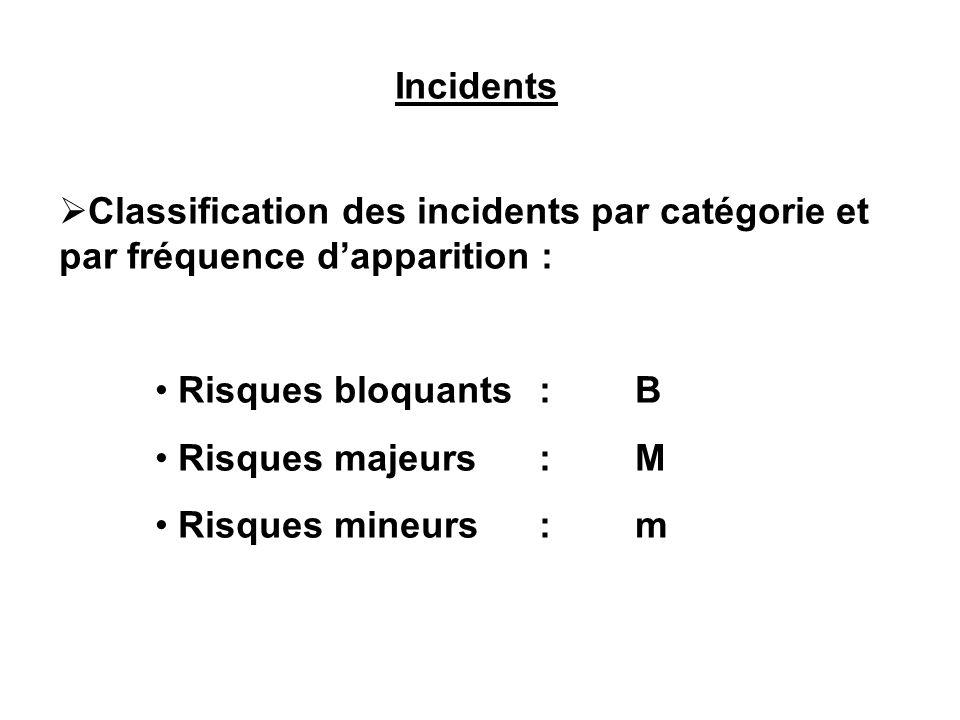 Incidents Classification des incidents par catégorie et par fréquence dapparition : Risques bloquants:B Risques majeurs:M Risques mineurs:m