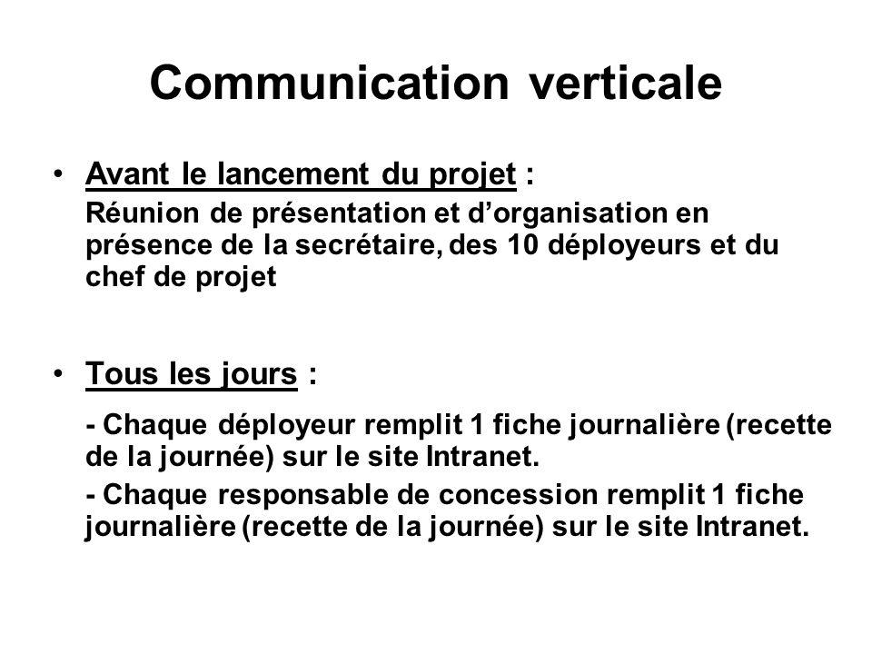 Communication verticale Avant le lancement du projet : Réunion de présentation et dorganisation en présence de la secrétaire, des 10 déployeurs et du