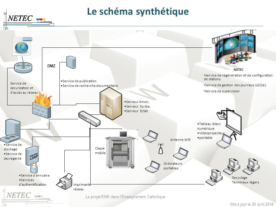 Mis à jour le 30 avril 2014 Le projet ENR dans lEnseignement Catholique Le schéma synthétique NETEC Service de régénération et de configuration de sta