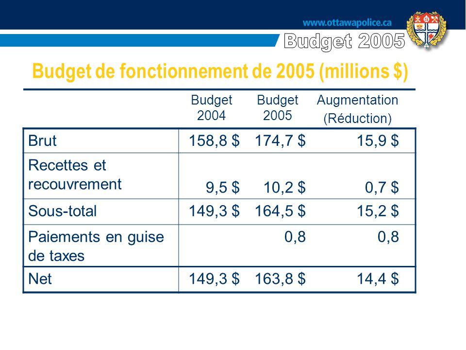Budget de fonctionnement de 2005 (millions $) Budget 2004 Budget 2005 Augmentation (Réduction) Brut158,8 $174,7 $15,9 $ Recettes et recouvrement 9,5 $10,2 $0,7 $ Sous-total149,3 $164,5 $15,2 $ Paiements en guise de taxes 0,8 Net149,3 $163,8 $14,4 $
