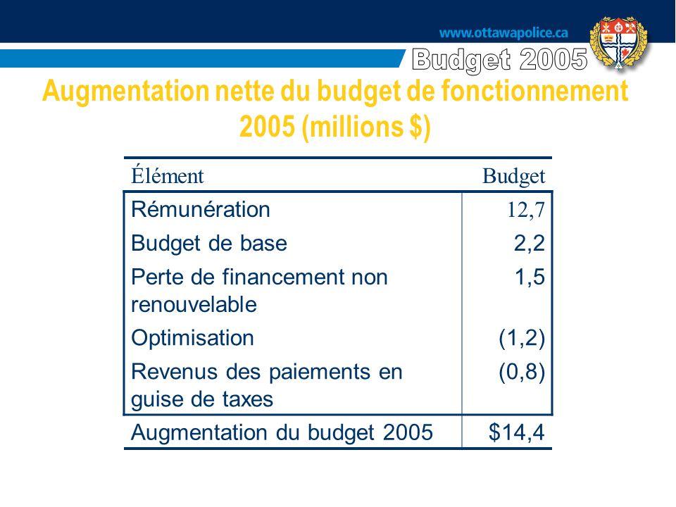 Augmentation nette du budget de fonctionnement 2005 (millions $) ÉlémentBudget Rémunération 12,7 Budget de base2,2 Perte de financement non renouvelable 1,5 Optimisation(1,2) Revenus des paiements en guise de taxes (0,8) Augmentation du budget 2005$14,4
