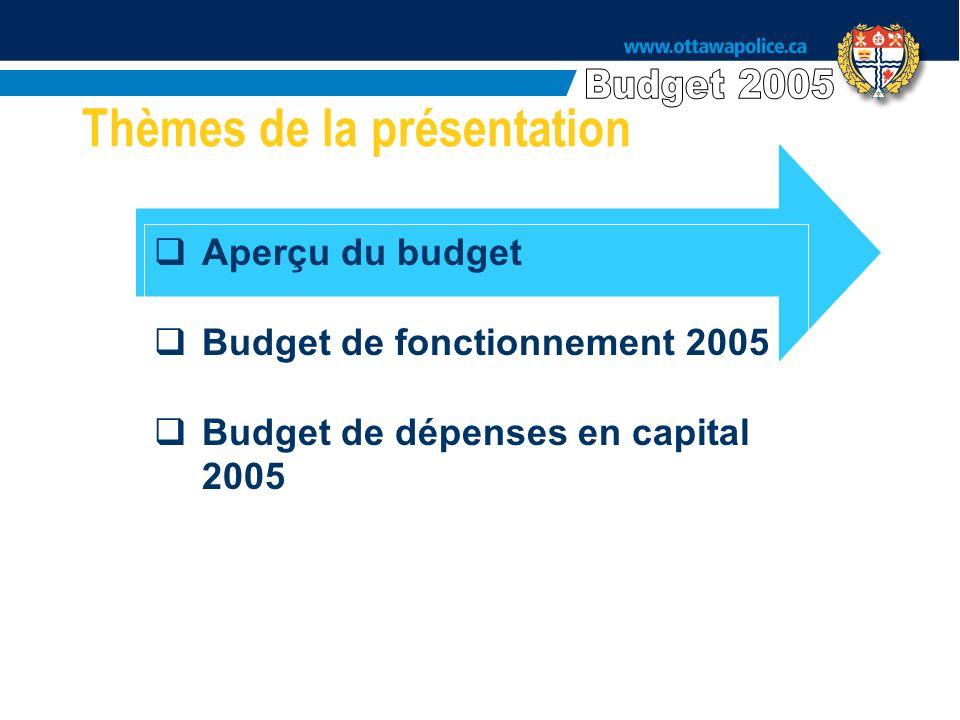Thèmes de la présentation Aperçu du budget Budget de fonctionnement 2005 Budget de dépenses en capital 2005