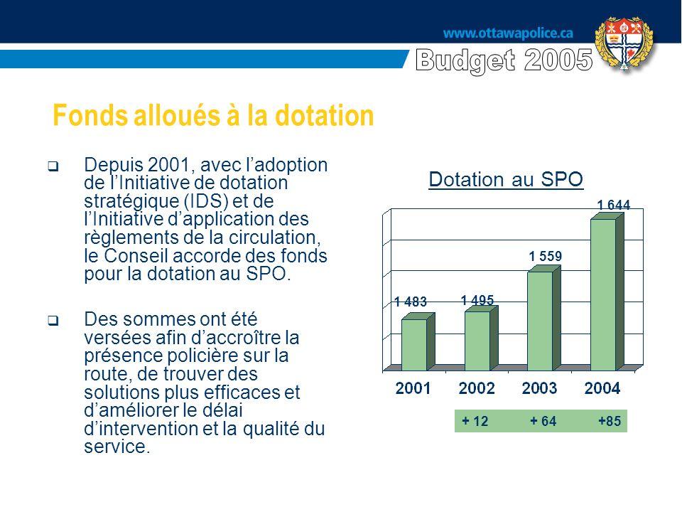 Fonds alloués à la dotation Depuis 2001, avec ladoption de lInitiative de dotation stratégique (IDS) et de lInitiative dapplication des règlements de la circulation, le Conseil accorde des fonds pour la dotation au SPO.