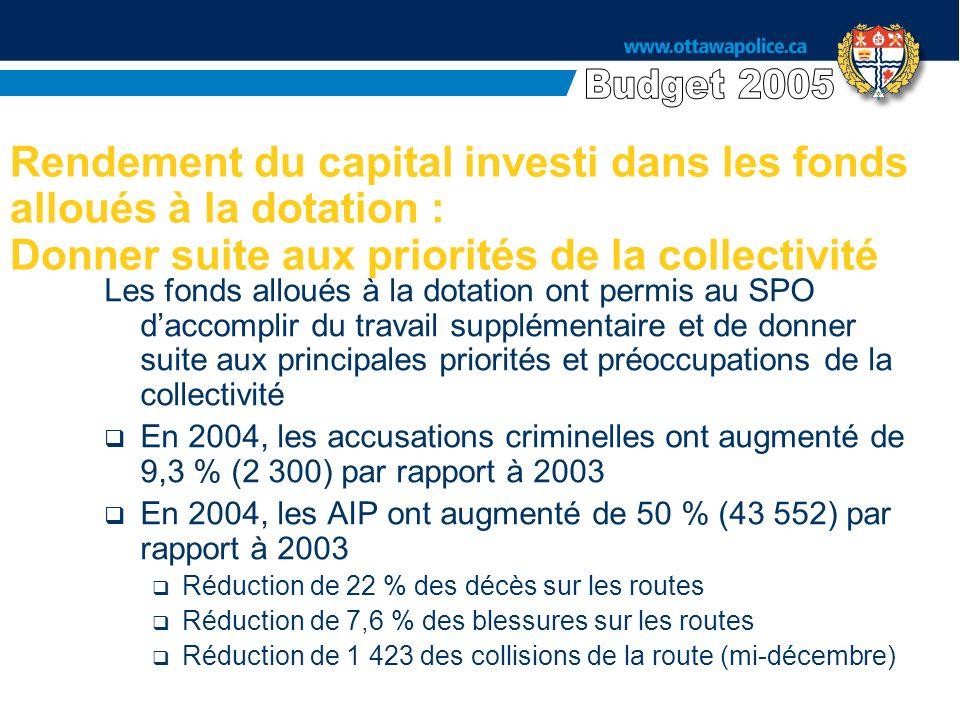 Rendement du capital investi dans les fonds alloués à la dotation : Donner suite aux priorités de la collectivité Les fonds alloués à la dotation ont permis au SPO daccomplir du travail supplémentaire et de donner suite aux principales priorités et préoccupations de la collectivité En 2004, les accusations criminelles ont augmenté de 9,3 % (2 300) par rapport à 2003 En 2004, les AIP ont augmenté de 50 % (43 552) par rapport à 2003 Réduction de 22 % des décès sur les routes Réduction de 7,6 % des blessures sur les routes Réduction de 1 423 des collisions de la route (mi-décembre)