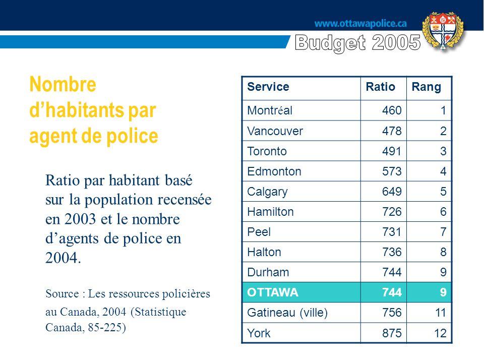ServiceRatioRang Montr é al4601 Vancouver4782 Toronto4913 Edmonton5734 Calgary6495 Hamilton7266 Peel7317 Halton7368 Durham7449 OTTAWA7449 Gatineau (ville)75611 York87512 Ratio par habitant basé sur la population recensée en 2003 et le nombre dagents de police en 2004.