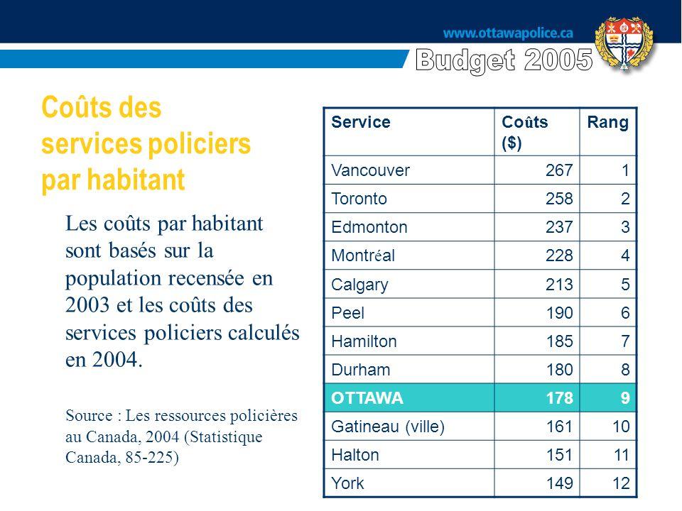 ServiceCo û ts ($) Rang Vancouver2671 Toronto2582 Edmonton2373 Montr é al2284 Calgary2135 Peel1906 Hamilton1857 Durham1808 OTTAWA1789 Gatineau (ville)16110 Halton15111 York14912 Coûts des services policiers par habitant Les coûts par habitant sont basés sur la population recensée en 2003 et les coûts des services policiers calculés en 2004.