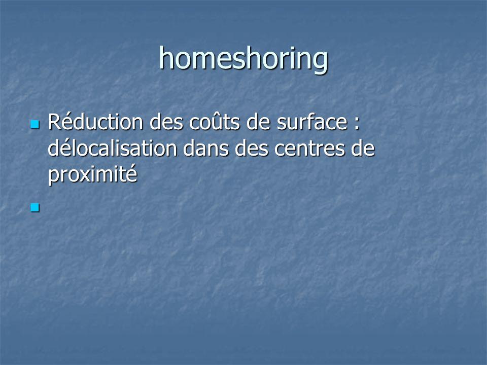 homeshoring Réduction des coûts de surface : délocalisation dans des centres de proximité Réduction des coûts de surface : délocalisation dans des cen