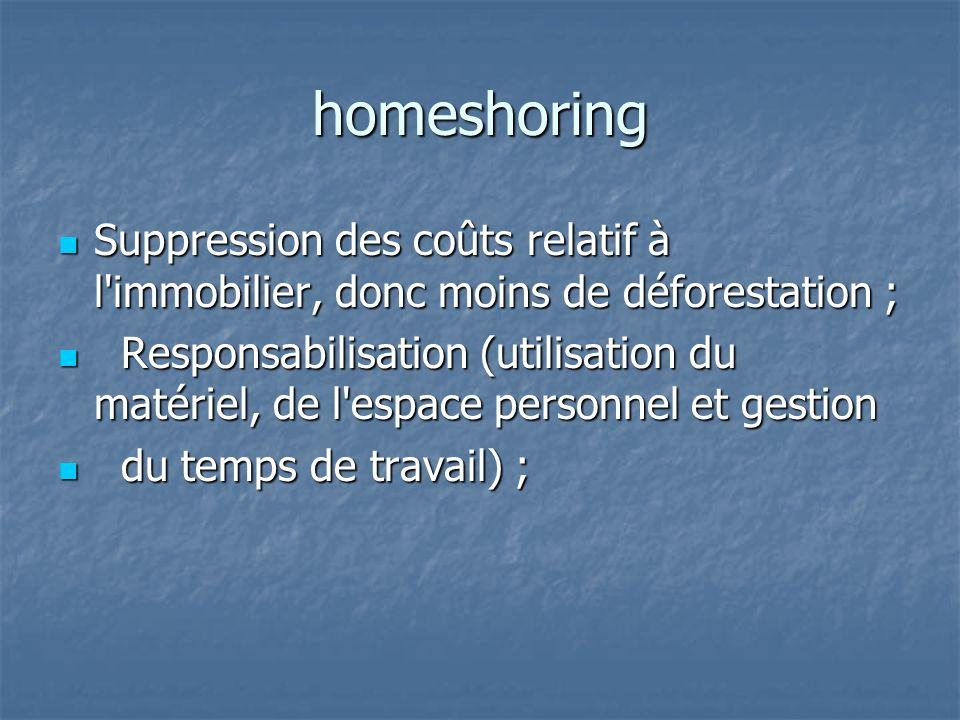 homeshoring Suppression des coûts relatif à l'immobilier, donc moins de déforestation ; Suppression des coûts relatif à l'immobilier, donc moins de dé