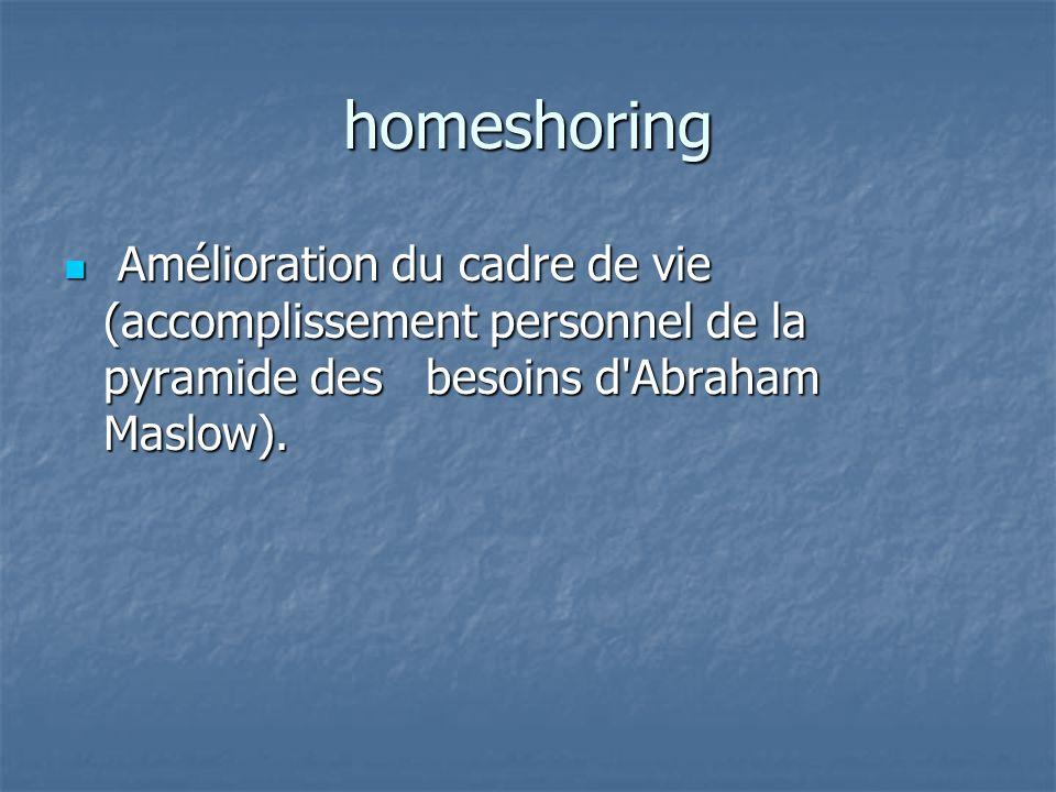 homeshoring Amélioration du cadre de vie (accomplissement personnel de la pyramide des besoins d Abraham Maslow).