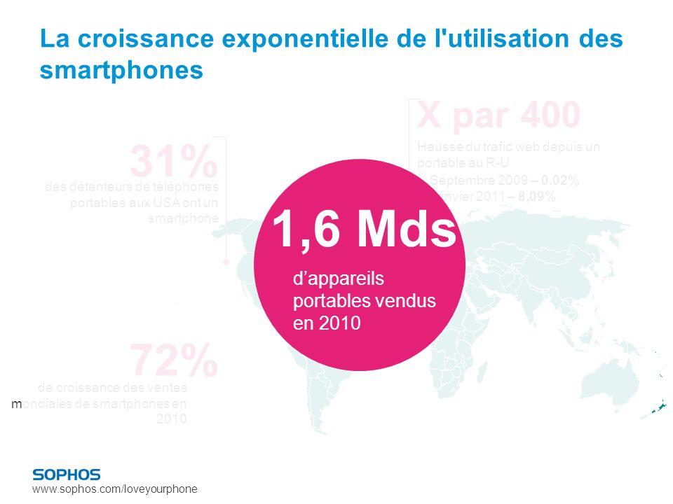 www.sophos.com/loveyourphone 72% de croissance des ventes mondiales de smartphones en 2010 X par 400 Septembre 2009 – 0,02% Janvier 2011 – 8,09% Hausse du trafic web depuis un portable au R-U 31% des détenteurs de téléphones portables aux USA ont un smartphone dappareils portables vendus en 2010 1,6 Mds La croissance exponentielle de l utilisation des smartphones