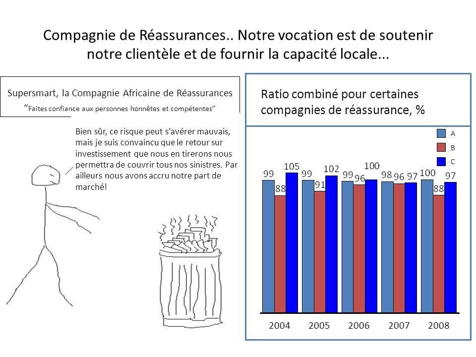 Compagnie de Réassurances..